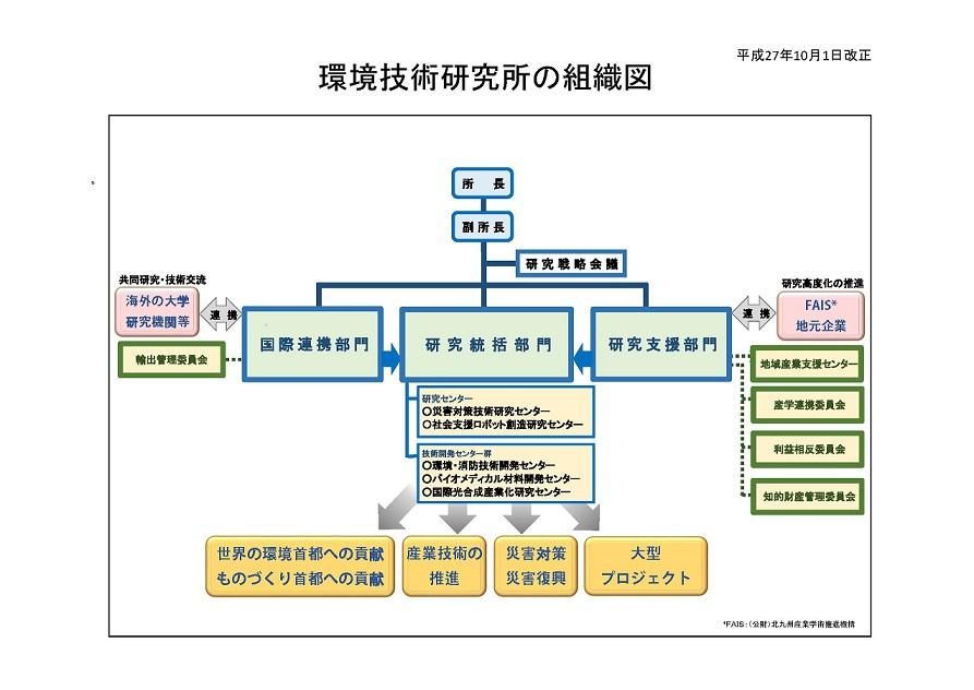 環境技術研究所組織(新)